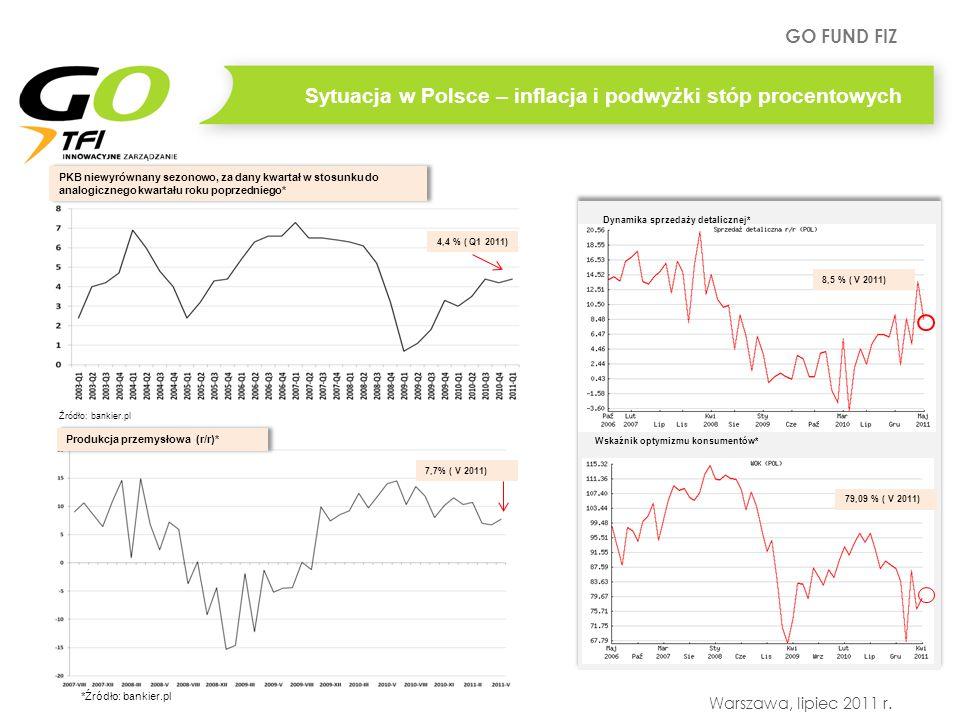 GO FUND FIZ Warszawa, lipiec 2011 r. Produkcja przemysłowa (r/r)* *Źródło: bankier.pl Dynamika sprzedaży detalicznej* Wskaźnik optymizmu konsumentów*
