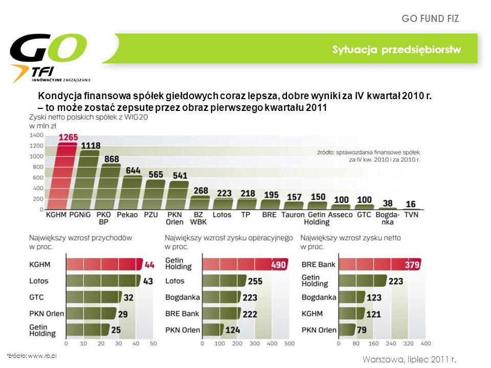 GO FUND FIZ Warszawa, lipiec 2011 r. Sytuacja przedsiębiorstw * źródło: www.rp.pl Kondycja finansowa spółek giełdowych coraz lepsza, dobre wyniki za I