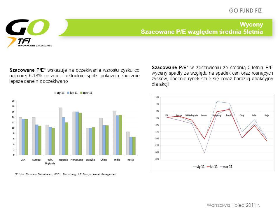 GO FUND FIZ Warszawa, lipiec 2011 r. Wyceny Szacowane P/E względem średnia 5letnia Szacowane P/E* w zestawieniu ze średnią 5-letnią P/E wyceny spadły