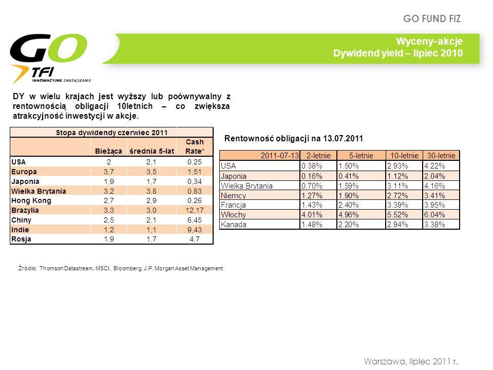 GO FUND FIZ Warszawa, lipiec 2011 r. Wyceny- akcje Dywidend yield – lipiec 2010 Źródło: Thomson Datastream, MSCI, Bloomberg, J.P. Morgan Asset Managem