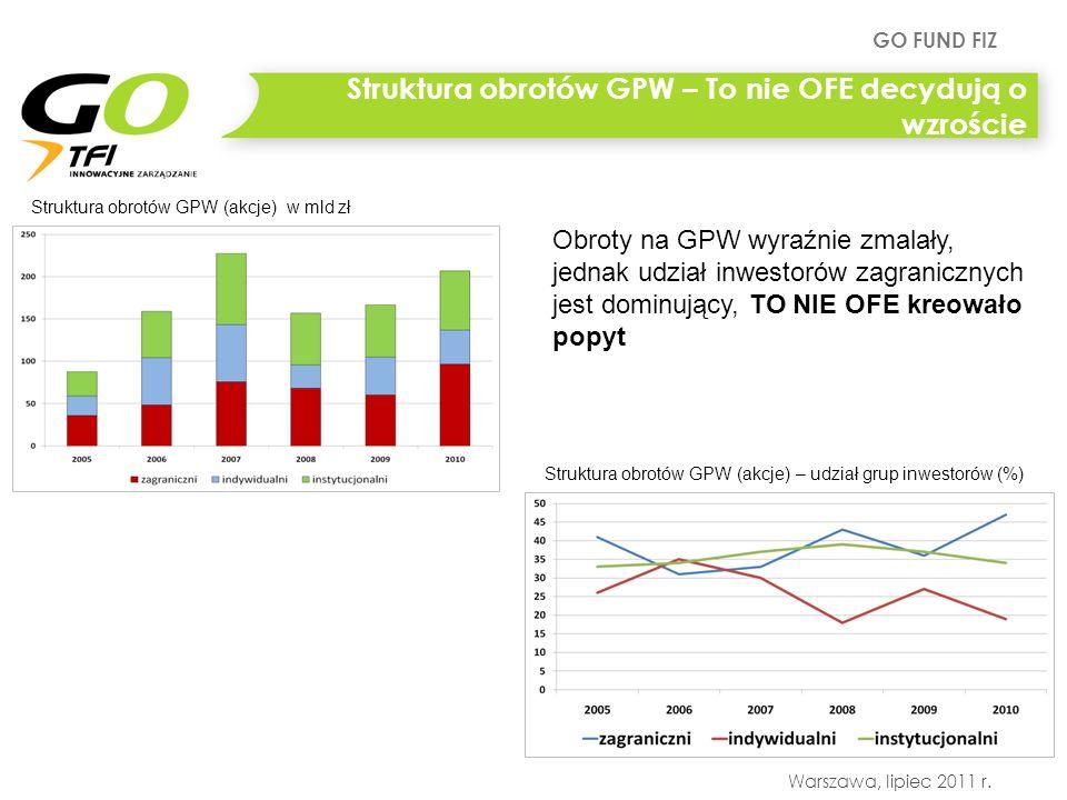 GO FUND FIZ Warszawa, lipiec 2011 r. Struktura obrotów GPW (akcje) w mld zł Struktura obrotów GPW (akcje) – udział grup inwestorów (%) Struktura obrot