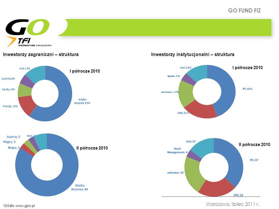 GO FUND FIZ Warszawa, lipiec 2011 r. Inwestorzy zagraniczni – strukturaInwestorzy instytucjonalni – struktura *źródło: www.gpw.pl I półrocze 2010 II p