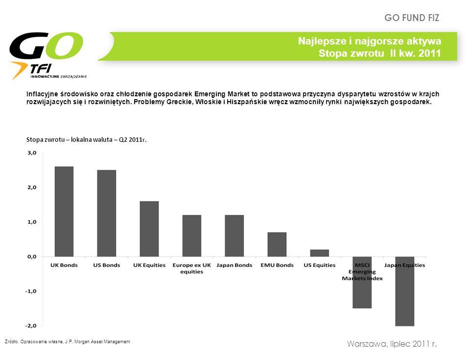 GO FUND FIZ Warszawa, lipiec 2011 r. Inflacyjne środowisko oraz chłodzenie gospodarek Emerging Market to podstawowa przyczyna dysparytetu wzrostów w k
