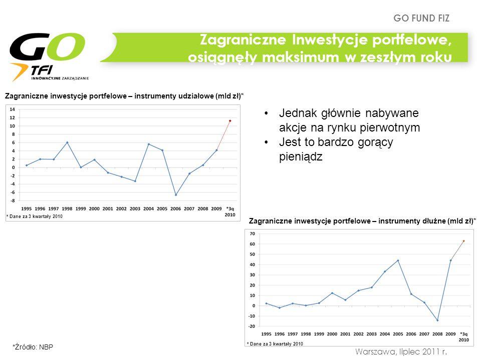 GO FUND FIZ Warszawa, lipiec 2011 r. Zagraniczne Inwestycje portfelowe, osiągnęły maksimum w zeszłym roku Zagraniczne inwestycje portfelowe – instrume