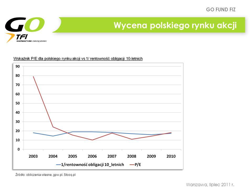 GO FUND FIZ Warszawa, lipiec 2011 r. Wycena polskiego rynku akcji Źródło: obliczenia własne, gpw.pl. Stooq.pl Wskaźnik P/E dla polskiego rynku akcji v