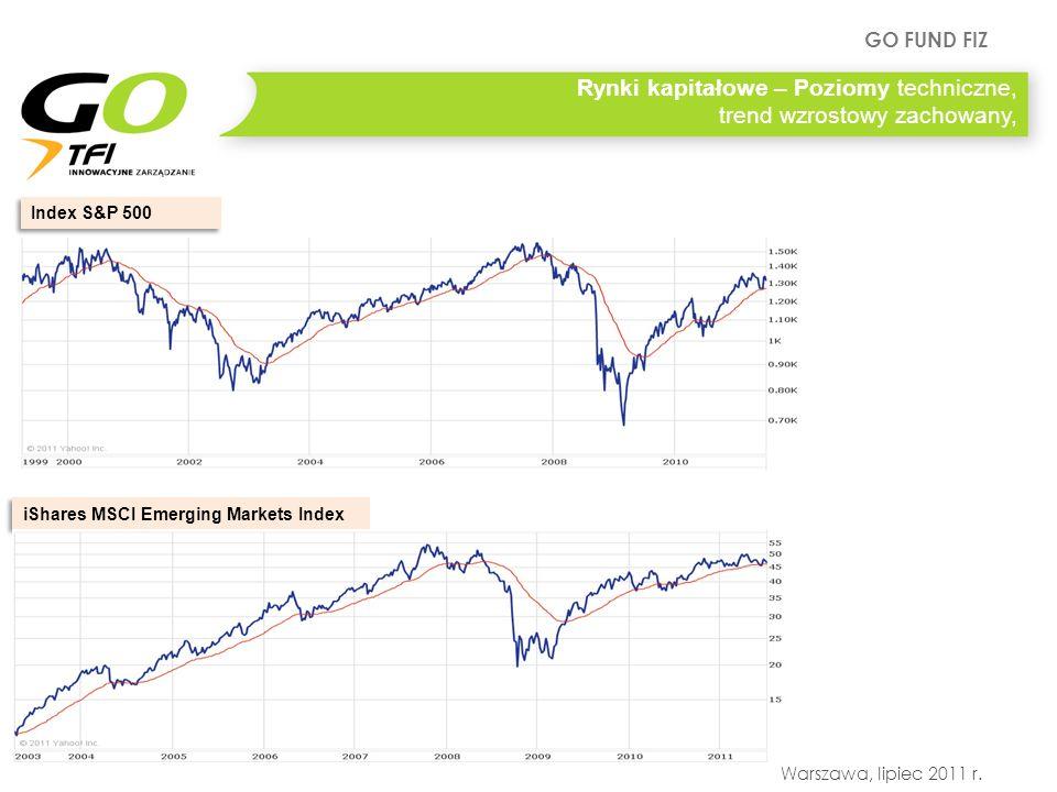 GO FUND FIZ Warszawa, lipiec 2011 r. Rynki kapitałowe – Poziomy techniczne, trend wzrostowy zachowany, Index S&P 500 iShares MSCI Emerging Markets Ind