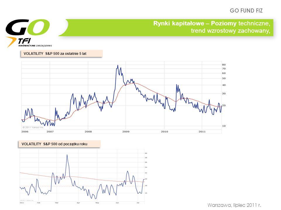 GO FUND FIZ Warszawa, lipiec 2011 r. Rynki kapitałowe – Poziomy techniczne, trend wzrostowy zachowany, VOLATILITY S&P 500 od początku roku VOLATILITY