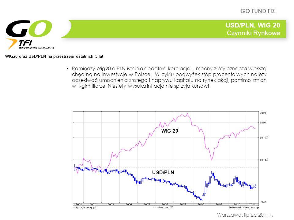 GO FUND FIZ Warszawa, lipiec 2011 r. USD/PLN, WIG 20 Czynniki Rynkowe Pomiędzy Wig20 a PLN istnieje dodatnia korelacja – mocny złoty oznacza większą c