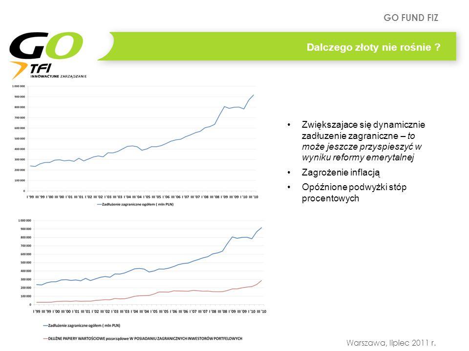 GO FUND FIZ Warszawa, lipiec 2011 r. Dalczego złoty nie rośnie ? Zwiększajace się dynamicznie zadłuzenie zagraniczne – to może jeszcze przyspieszyć w