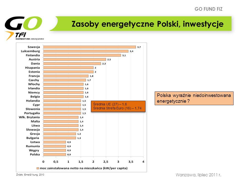 GO FUND FIZ Warszawa, lipiec 2011 r. Zasoby energetyczne Polski, inwestycje Średnia UE (27) – 1,6 Średnia Strefa Euro (16) – 1,74 Średnia UE (27) – 1,