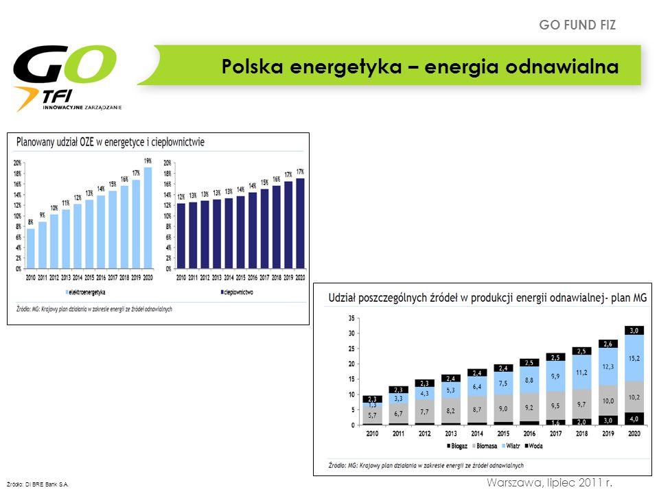 GO FUND FIZ Warszawa, lipiec 2011 r. Polska energetyka – energia odnawialna Źródło: DI BRE Bank S.A.
