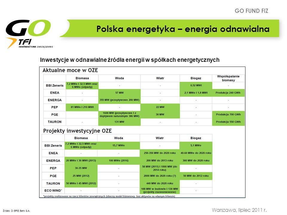 GO FUND FIZ Warszawa, lipiec 2011 r. Inwestycje w odnawialne źródła energii w spółkach energetycznych Polska energetyka – energia odnawialna Źródło: D