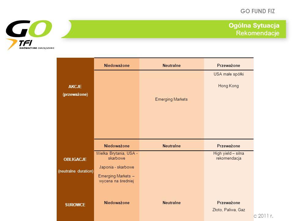 GO FUND FIZ Warszawa, lipiec 2011 r. Ogólna Sytuacja Rekomendacje Podsumowanie – aktywa NiedoważoneNeutralnePrzeważone USA małe spółki AKCJE Hong Kong