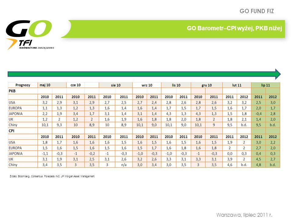 GO FUND FIZ Warszawa, lipiec 2011 r. GO Barometr–CPI wyżej, PKB niżej Źródło: Bloomberg, Consencus Forecasts INC. JP Morgan Asset Management