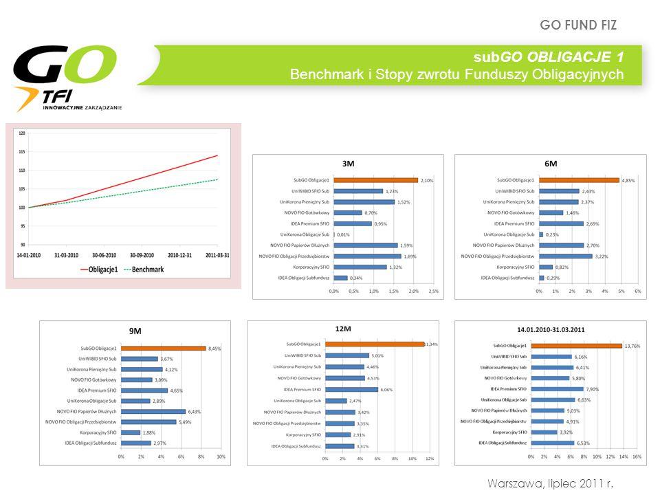 GO FUND FIZ Warszawa, lipiec 2011 r. subGO OBLIGACJE 1 Benchmark i Stopy zwrotu Funduszy Obligacyjnych
