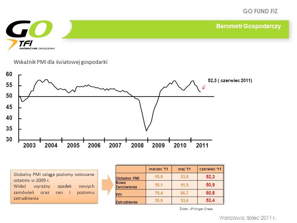 GO FUND FIZ Warszawa, lipiec 2011 r. Barometr Gospodarczy Wskaźnik PMI dla światowej gospodarki Globalny PMI osiąga poziomy notowane ostatnio w 2009 r