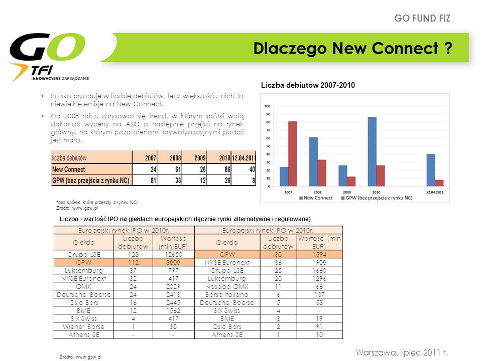 GO FUND FIZ Warszawa, lipiec 2011 r. Dlaczego New Connect ? Europejski rynek IPO w 2010r. Giełda Liczba debiutów Wartość (mln EUR) Giełda Liczba debiu