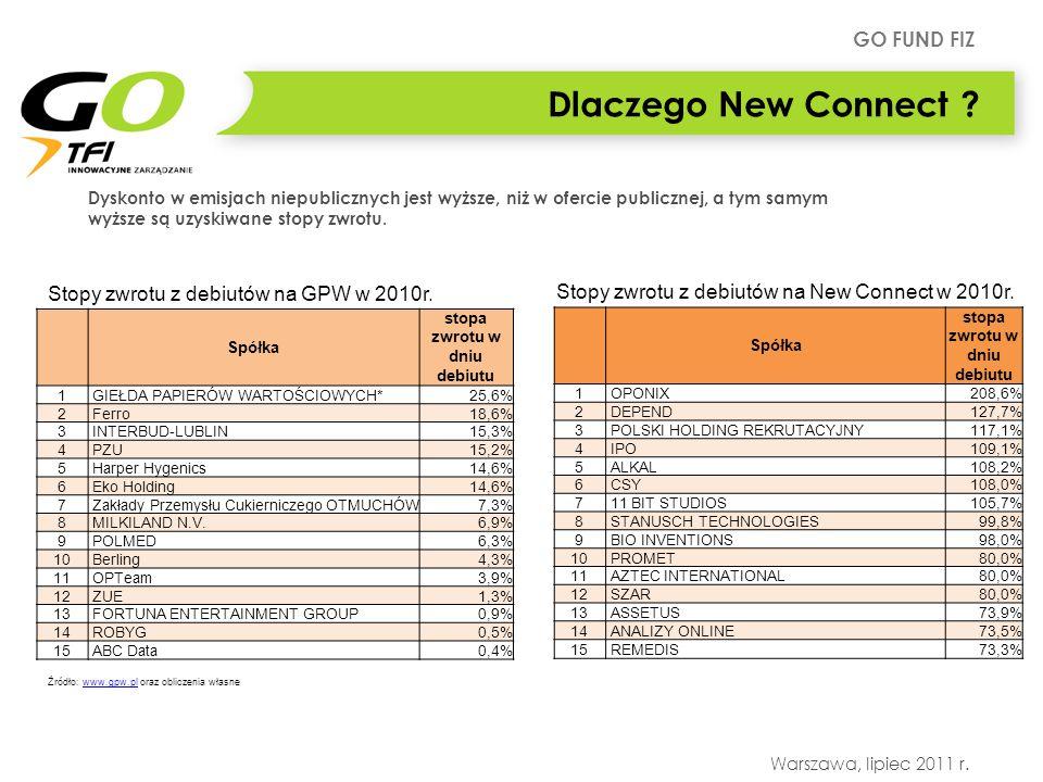 GO FUND FIZ Warszawa, lipiec 2011 r. Dlaczego New Connect ? Spółka stopa zwrotu w dniu debiutu 1 GIEŁDA PAPIERÓW WARTOŚCIOWYCH*25,6% 2 Ferro18,6% 3 IN