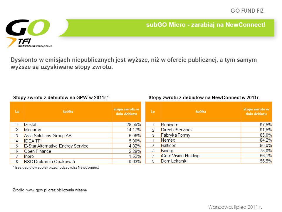 GO FUND FIZ Warszawa, lipiec 2011 r. l.pSpółka stopa zwrotu w dniu debiutu 1 Izostal28,55% 2 Megaron14,17% 3 Avia Solutions Group AB6,06% 4 IDEA TFI5,