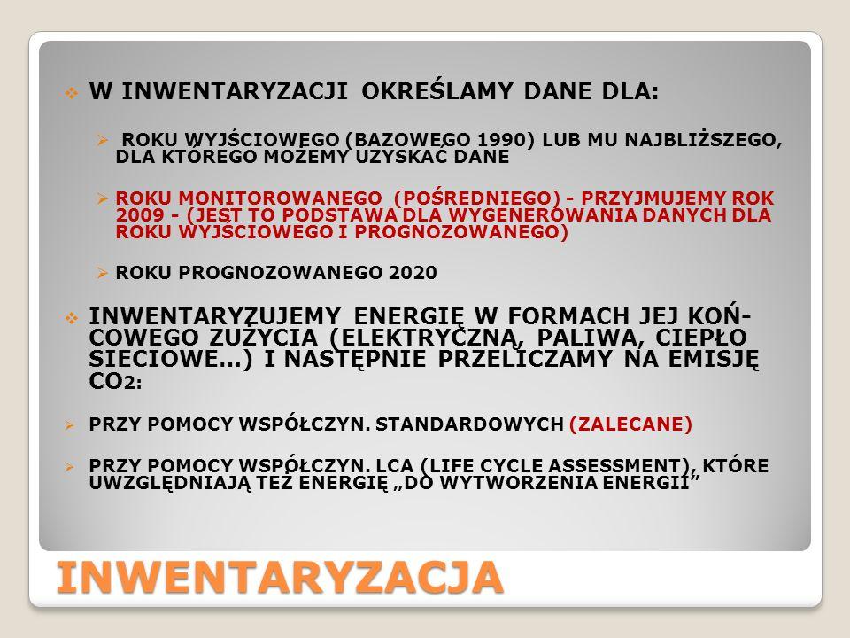 INWENTARYZACJA W INWENTARYZACJI OKREŚLAMY DANE DLA: ROKU WYJŚCIOWEGO (BAZOWEGO 1990) LUB MU NAJBLIŻSZEGO, DLA KTÓREGO MOŻEMY UZYSKAĆ DANE ROKU MONITOROWANEGO (POŚREDNIEGO) - PRZYJMUJEMY ROK 2009 - (JEST TO PODSTAWA DLA WYGENEROWANIA DANYCH DLA ROKU WYJŚCIOWEGO I PROGNOZOWANEGO) ROKU PROGNOZOWANEGO 2020 INWENTARYZUJEMY ENERGIĘ W FORMACH JEJ KOŃ- COWEGO ZUŻYCIA (ELEKTRYCZNĄ, PALIWA, CIEPŁO SIECIOWE…) I NASTĘPNIE PRZELICZAMY NA EMISJĘ CO 2: PRZY POMOCY WSPÓŁCZYN.