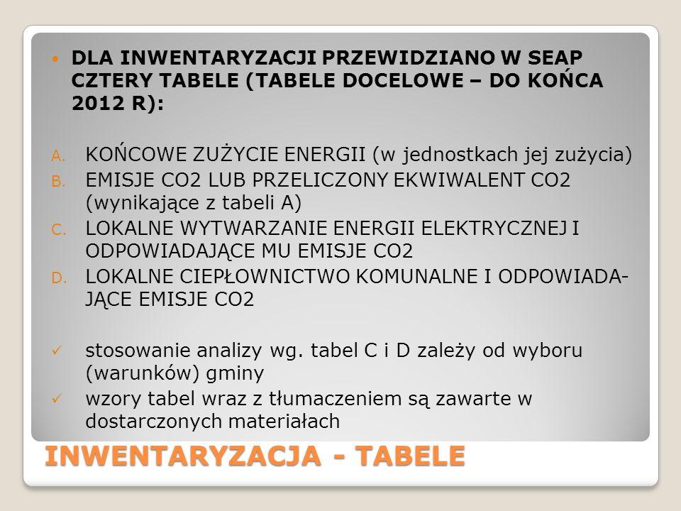 INWENTARYZACJA - TABELE DLA INWENTARYZACJI PRZEWIDZIANO W SEAP CZTERY TABELE (TABELE DOCELOWE – DO KOŃCA 2012 R): A.