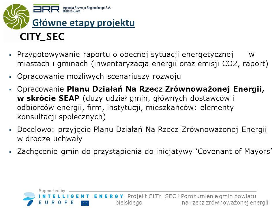 Przygotowywanie raportu o obecnej sytuacji energetycznej w miastach i gminach (inwentaryzacja energii oraz emisji CO2, raport) Opracowanie możliwych scenariuszy rozwoju Opracowanie Planu Działań Na Rzecz Zrównoważonej Energii, w skrócie SEAP (duży udział gmin, głównych dostawców i odbiorców energii, firm, instytucji, mieszkańców: elementy konsultacji społecznych) Docelowo: przyjęcie Planu Działań Na Rzecz Zrównoważonej Energii w drodze uchwały Zachęcenie gmin do przystąpienia do inicjatywy Covenant of Mayors Główne etapy projektu Projekt CITY_SEC i Porozumienie gmin powiatu bielskiego na rzecz zrównoważonej energii
