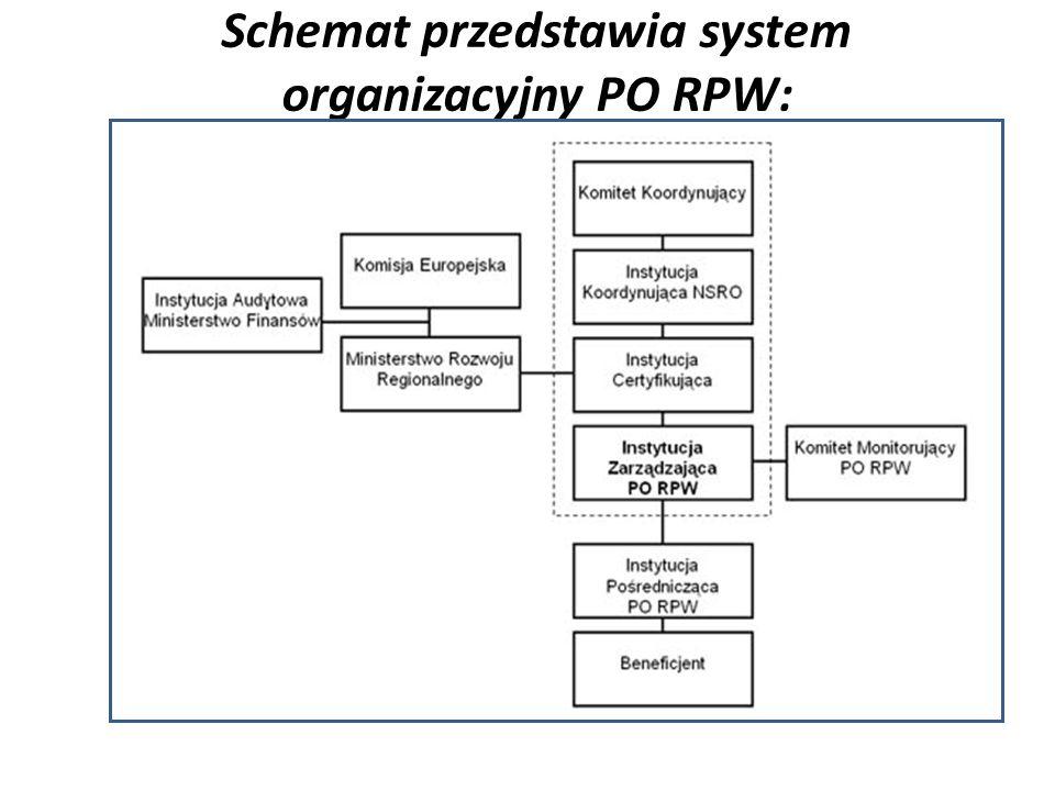 Schemat przedstawia system organizacyjny PO RPW:
