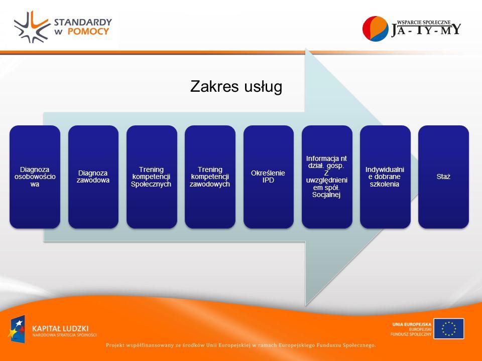 Diagnoza osobowości owa Diagnoza zawodowa Trening kompetencji Społecznych Trening kompetencji zawodowych Określenie IPD Informacja nt dział.