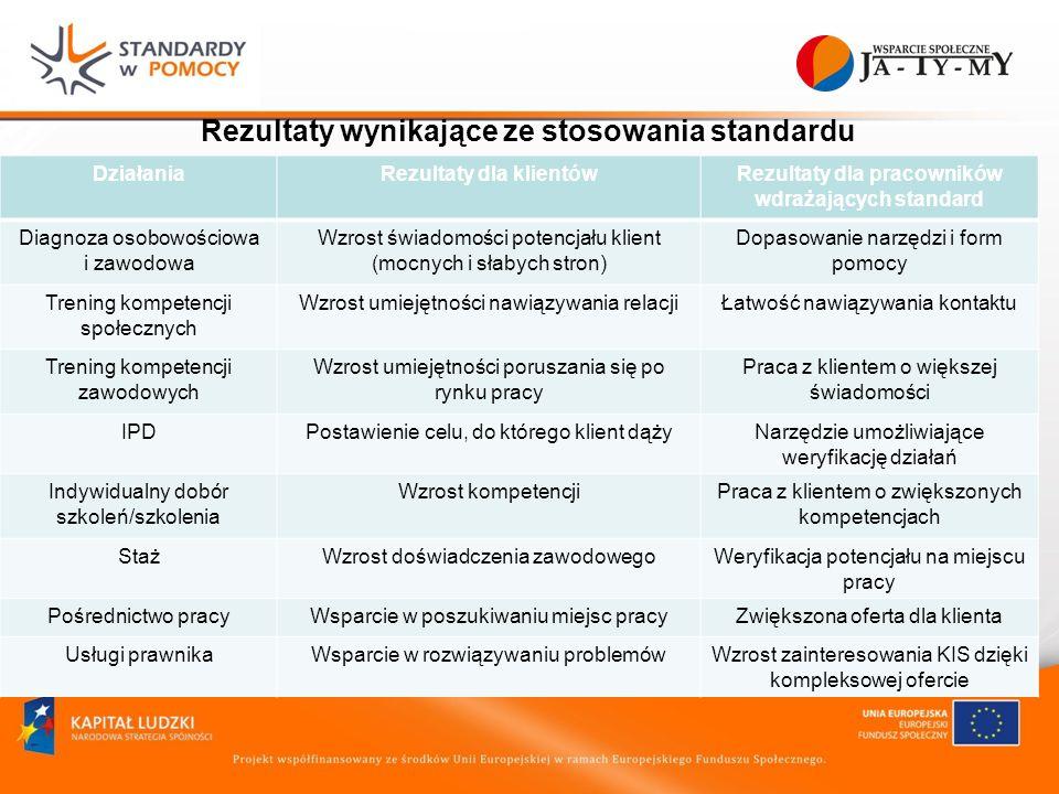 Rezultaty wynikające ze stosowania standardu DziałaniaRezultaty dla klientówRezultaty dla pracowników wdrażających standard Diagnoza osobowościowa i zawodowa Wzrost świadomości potencjału klient (mocnych i słabych stron) Dopasowanie narzędzi i form pomocy Trening kompetencji społecznych Wzrost umiejętności nawiązywania relacjiŁatwość nawiązywania kontaktu Trening kompetencji zawodowych Wzrost umiejętności poruszania się po rynku pracy Praca z klientem o większej świadomości IPDPostawienie celu, do którego klient dążyNarzędzie umożliwiające weryfikację działań Indywidualny dobór szkoleń/szkolenia Wzrost kompetencjiPraca z klientem o zwiększonych kompetencjach StażWzrost doświadczenia zawodowegoWeryfikacja potencjału na miejscu pracy Pośrednictwo pracyWsparcie w poszukiwaniu miejsc pracyZwiększona oferta dla klienta Usługi prawnikaWsparcie w rozwiązywaniu problemówWzrost zainteresowania KIS dzięki kompleksowej ofercie