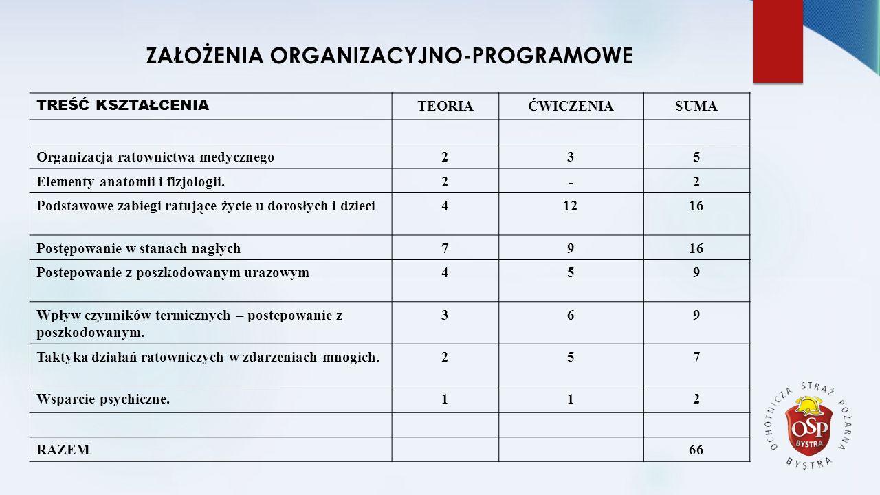 ZAŁOŻENIA ORGANIZACYJNO-PROGRAMOWE TREŚĆ KSZTAŁCENIA TEORIAĆWICZENIASUMA Organizacja ratownictwa medycznego235 Elementy anatomii i fizjologii.2-2 Pods