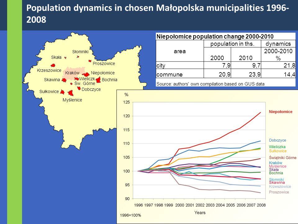 Population dynamics in chosen Małopolska municipalities 1996- 2008 Niepołomice Wieliczk.