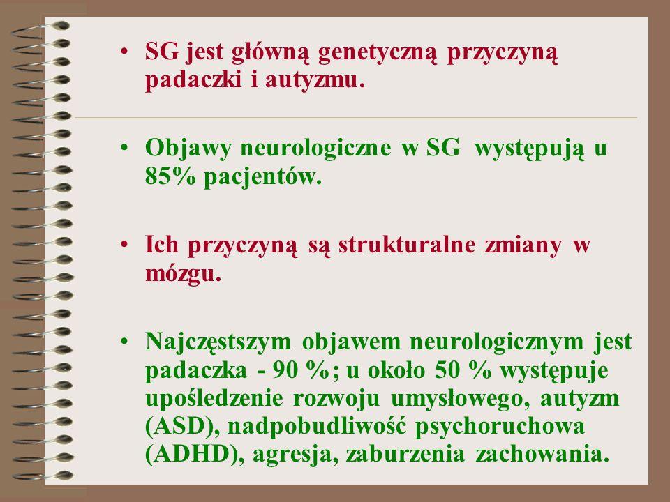 SG jest główną genetyczną przyczyną padaczki i autyzmu. Objawy neurologiczne w SG występują u 85% pacjentów. Ich przyczyną są strukturalne zmiany w mó