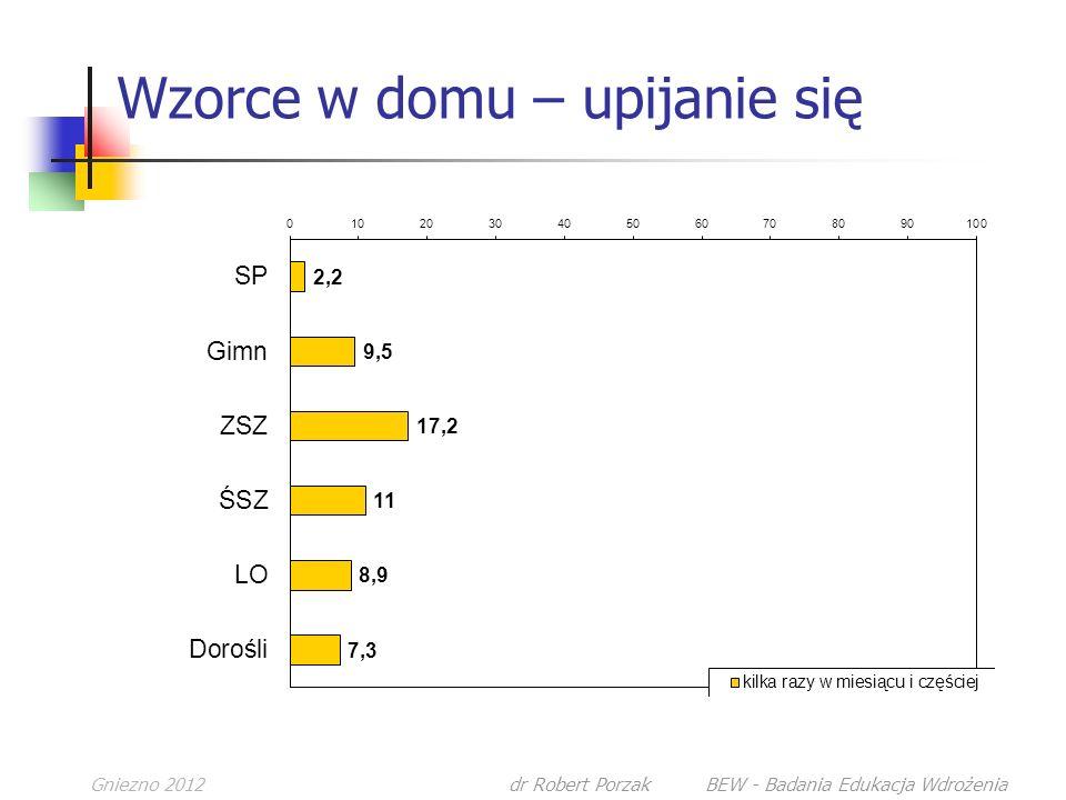 Gniezno 2012dr Robert Porzak BEW - Badania Edukacja Wdrożenia Wzorce w domu – upijanie się