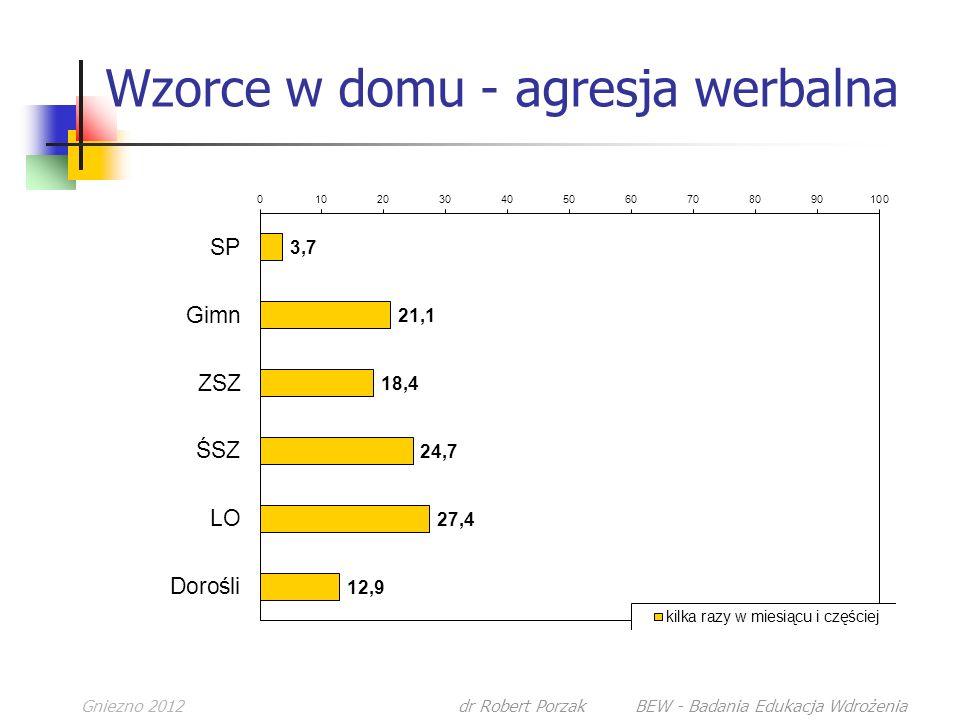 Gniezno 2012dr Robert Porzak BEW - Badania Edukacja Wdrożenia Wzorce w domu - agresja werbalna