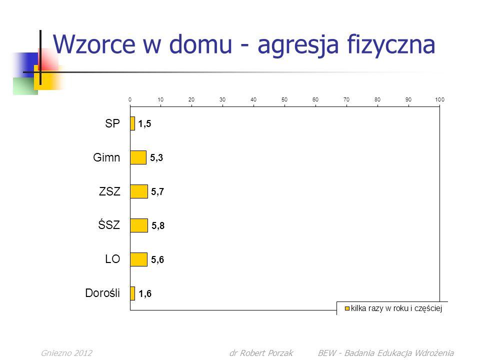 Gniezno 2012dr Robert Porzak BEW - Badania Edukacja Wdrożenia Wzorce w domu - agresja fizyczna
