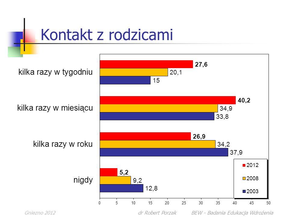 Gniezno 2012dr Robert Porzak BEW - Badania Edukacja Wdrożenia Kontakt z rodzicami