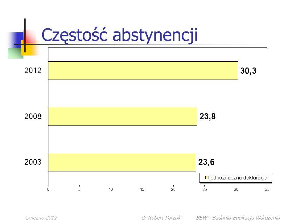 Gniezno 2012dr Robert Porzak BEW - Badania Edukacja Wdrożenia Częstość abstynencji