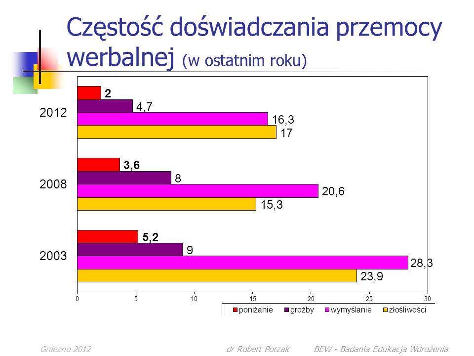 Gniezno 2012dr Robert Porzak BEW - Badania Edukacja Wdrożenia Częstość doświadczania przemocy werbalnej (w ostatnim roku)