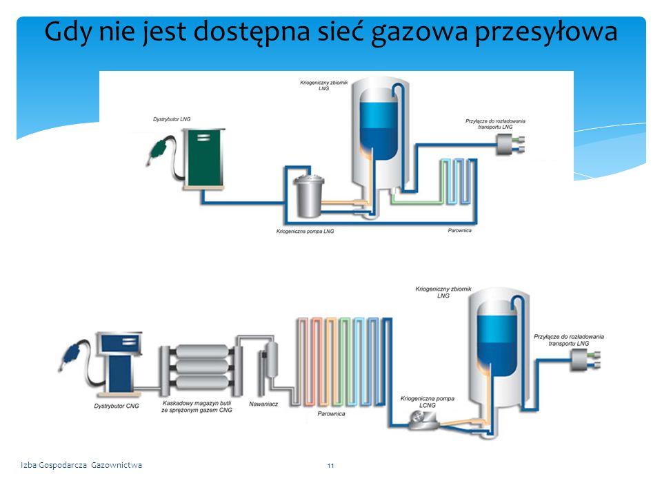 Gdy nie jest dostępna sieć gazowa przesyłowa Izba Gospodarcza Gazownictwa11