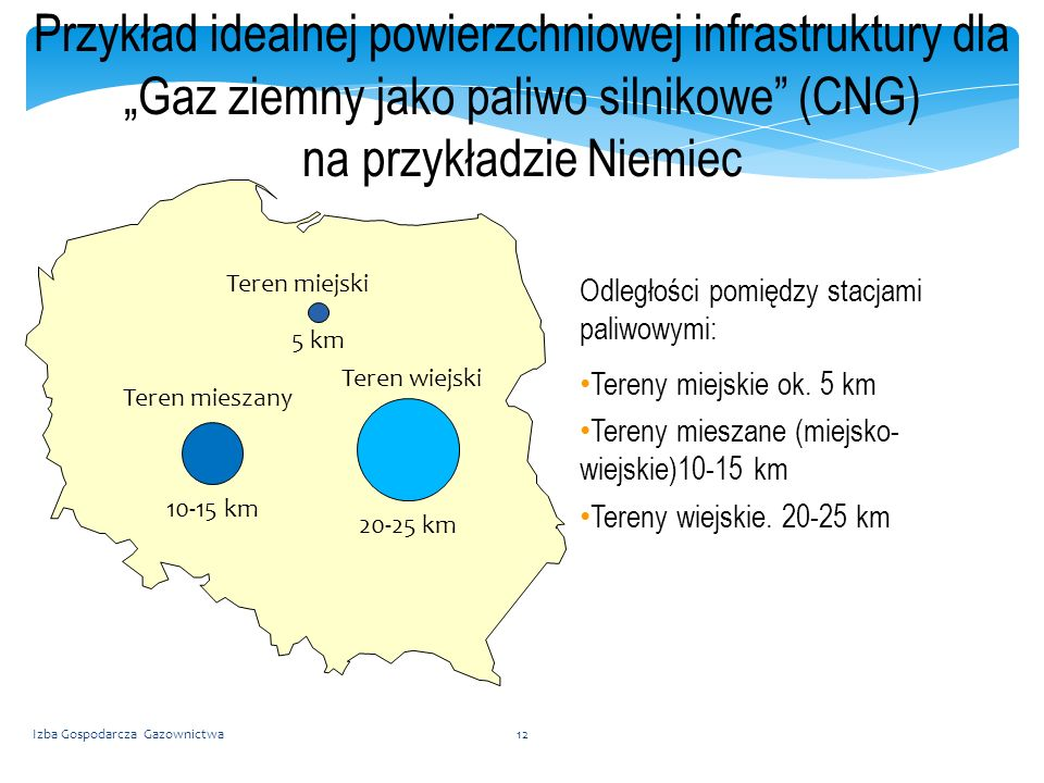 Przykład idealnej powierzchniowej infrastruktury dla Gaz ziemny jako paliwo silnikowe (CNG) na przykładzie Niemiec Teren mieszany 10-15 km Teren wiejski 20-25 km Teren miejski 5 km Odległości pomiędzy stacjami paliwowymi: Tereny miejskie ok.