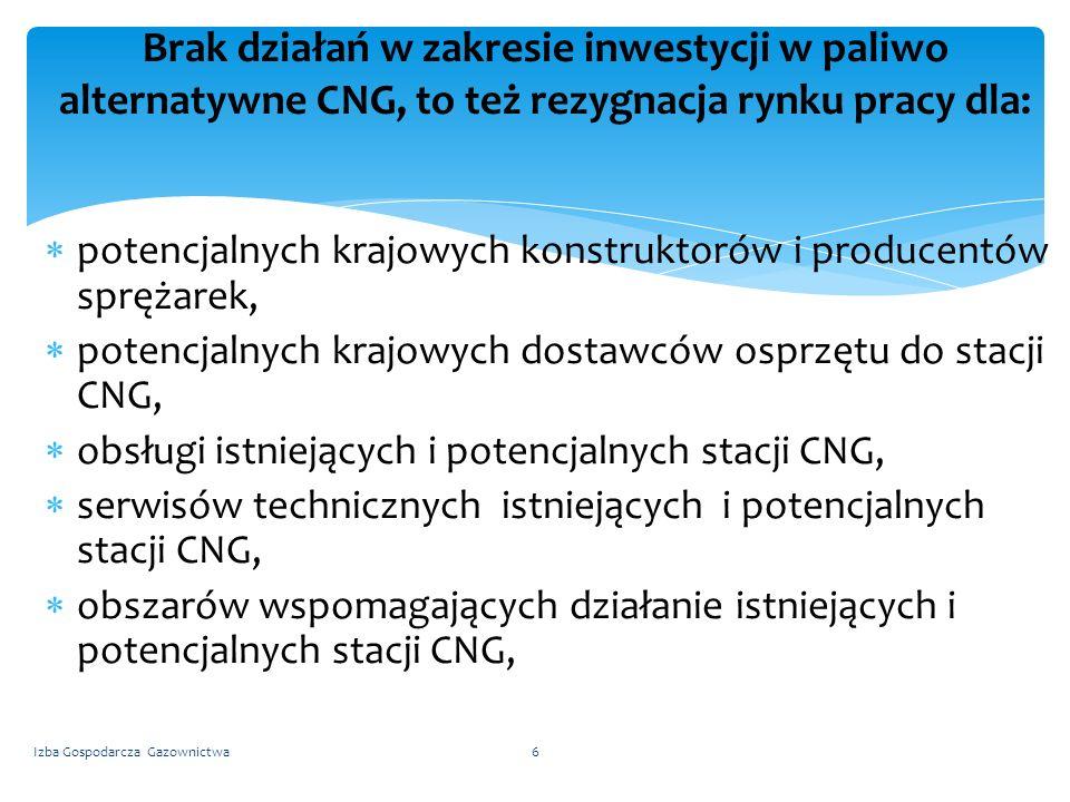 Brak działań w zakresie inwestycji w paliwo alternatywne CNG, to też rezygnacja rynku pracy dla: Izba Gospodarcza Gazownictwa6 potencjalnych krajowych konstruktorów i producentów sprężarek, potencjalnych krajowych dostawców osprzętu do stacji CNG, obsługi istniejących i potencjalnych stacji CNG, serwisów technicznych istniejących i potencjalnych stacji CNG, obszarów wspomagających działanie istniejących i potencjalnych stacji CNG,