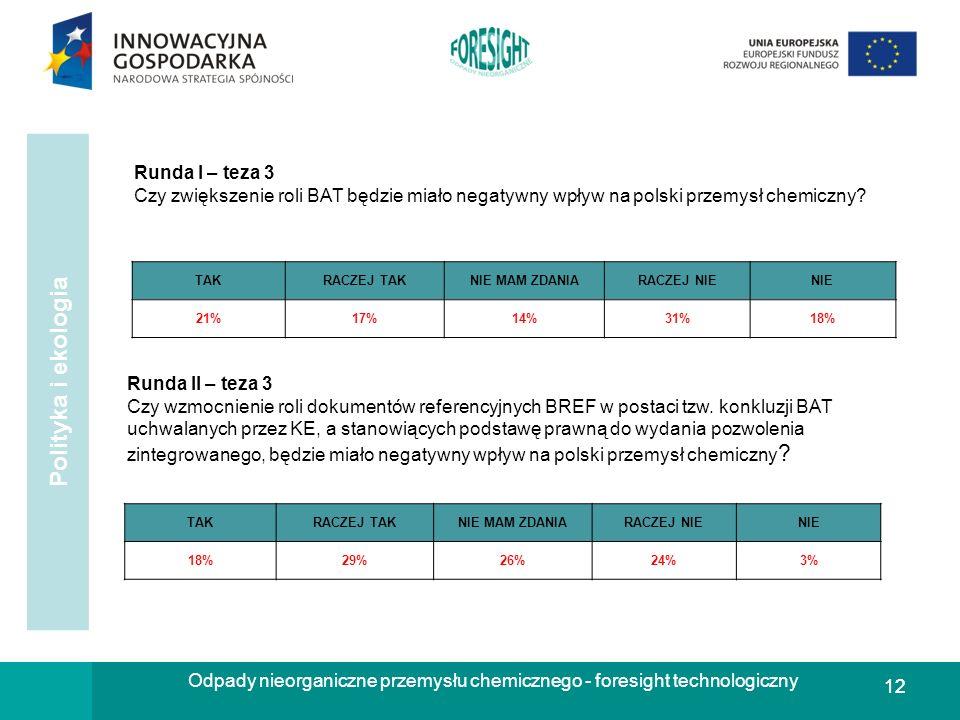 12 Runda I – teza 3 Czy zwiększenie roli BAT będzie miało negatywny wpływ na polski przemysł chemiczny? TAKRACZEJ TAKNIE MAM ZDANIARACZEJ NIENIE 21%17