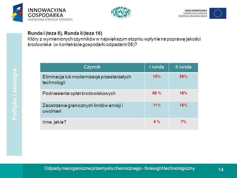 14 Odpady nieorganiczne przemysłu chemicznego - foresight technologiczny Polityka i ekologia Runda I (teza 6), Runda II (teza 16) Który z wymienionych