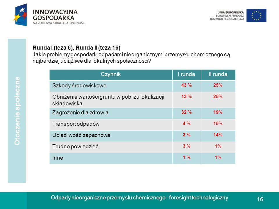 16 Odpady nieorganiczne przemysłu chemicznego - foresight technologiczny Runda I (teza 6), Runda II (teza 16) Jakie problemy gospodarki odpadami nieor