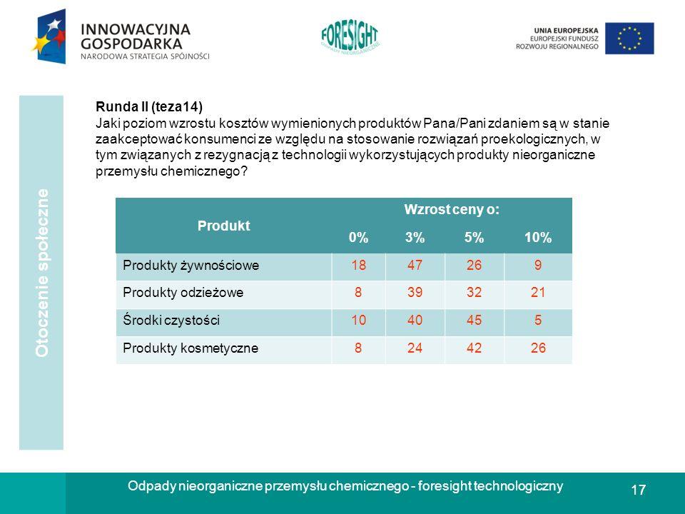17 Odpady nieorganiczne przemysłu chemicznego - foresight technologiczny Runda II (teza14) Jaki poziom wzrostu kosztów wymienionych produktów Pana/Pan