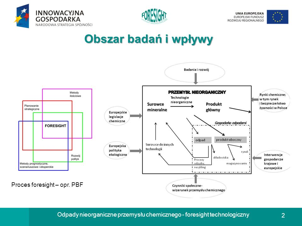 2 Odpady nieorganiczne przemysłu chemicznego - foresight technologiczny Obszar badań i wpływy Proces foresight – opr. PBF