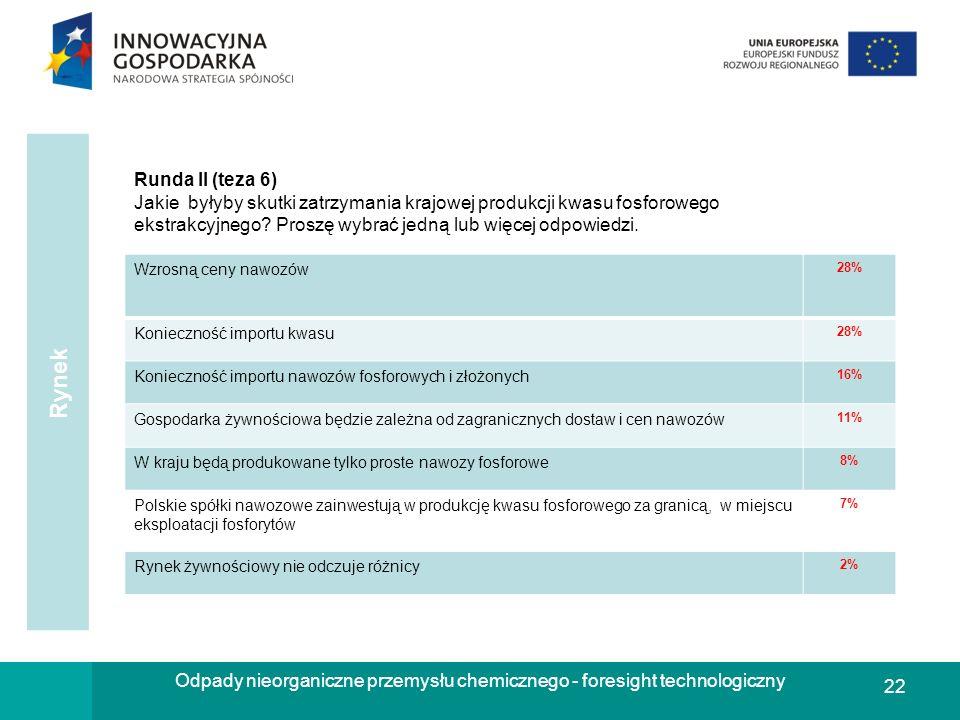 22 Odpady nieorganiczne przemysłu chemicznego - foresight technologiczny Runda II (teza 6) Jakie byłyby skutki zatrzymania krajowej produkcji kwasu fo