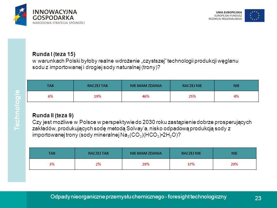 23 Odpady nieorganiczne przemysłu chemicznego - foresight technologiczny Runda I (teza 15) w warunkach Polski byłoby realne wdrożenie czystszej techno