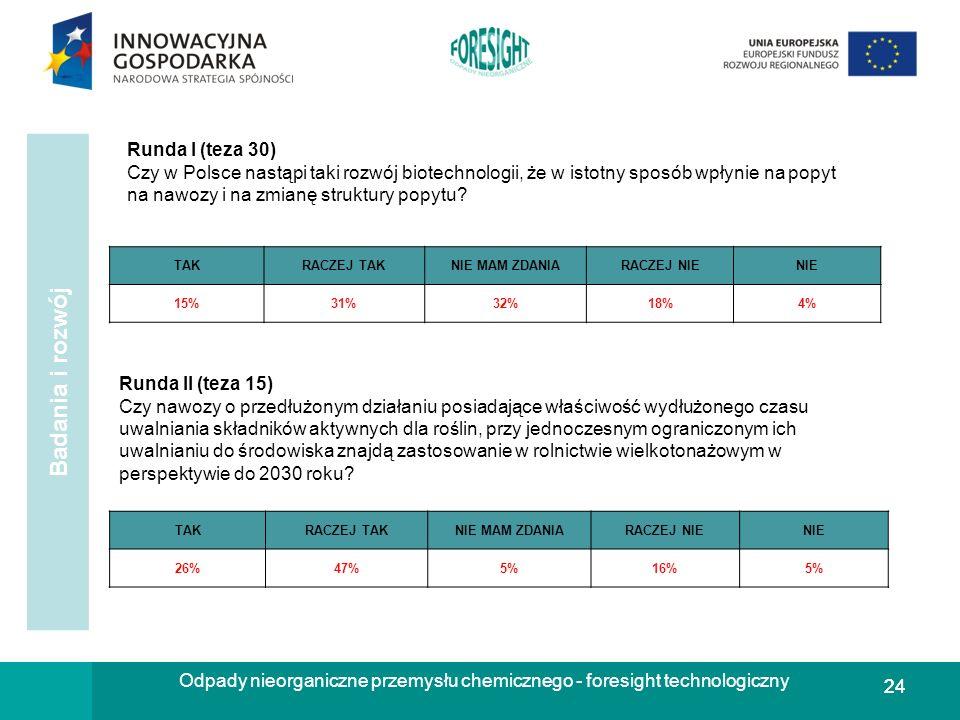 24 Odpady nieorganiczne przemysłu chemicznego - foresight technologiczny Runda II (teza 15) Czy nawozy o przedłużonym działaniu posiadające właściwość