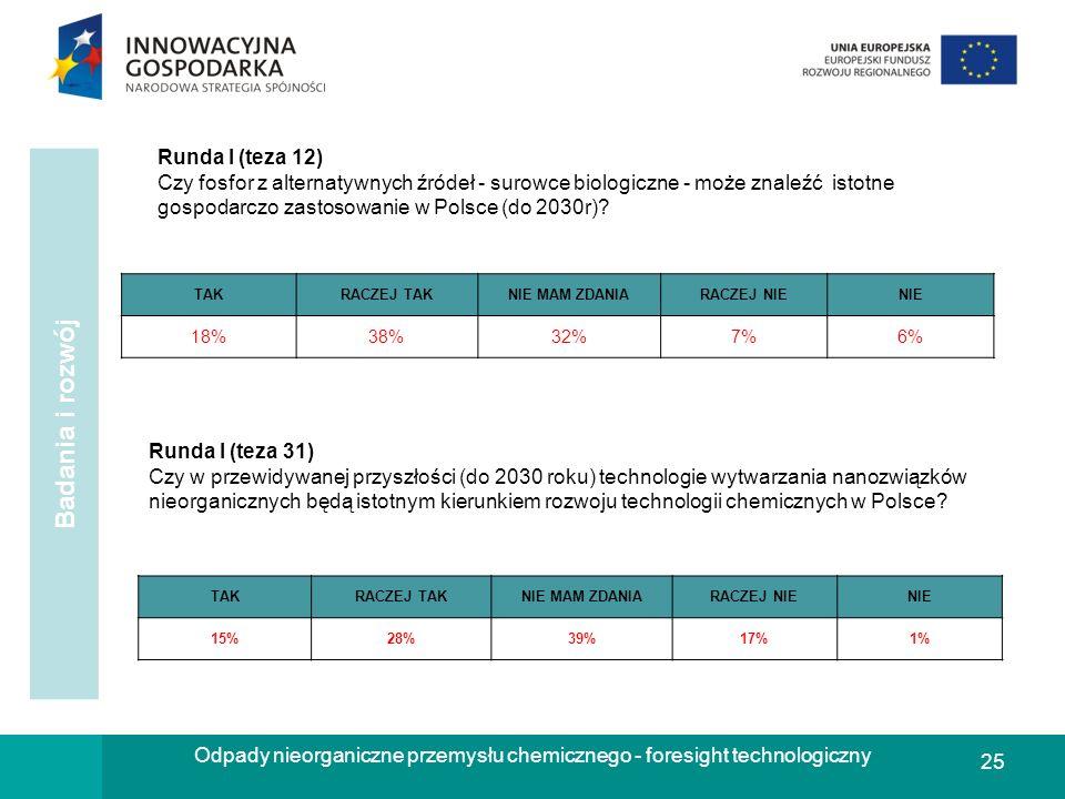 25 Odpady nieorganiczne przemysłu chemicznego - foresight technologiczny Runda I (teza 31) Czy w przewidywanej przyszłości (do 2030 roku) technologie